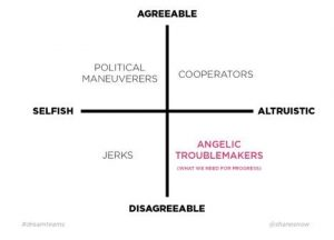 disagredable+altruistic=angelic troublemakers