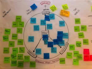 In this photo there is a central circle with lots of postits arranged inside and out. These postits cannot be read clearly but they represent different users of a service and the stakeholders involved in the delivery of that service.