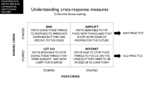 A matrix to help distinguish between one-off crisis actions and interventions that have longer-term potential, and between innovations resulting from new activities and those enabled by putting a hold on business and bureaucracy as usual.