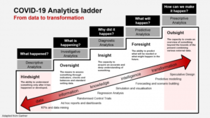 Policy Lab's Analytics ladder diagram for COVID-19: what happened? what is happening? why did it happen? what will happen? how can we make it happen?