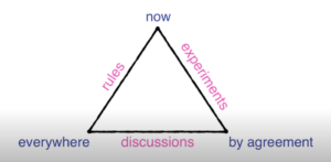 A triangle labelled on its corners and sides: 'rules' on the side from 'now' to 'everywhere', 'discussions' on the side from 'everywhere' to 'by agreement' and 'experiments' on the side from 'by agreement' to 'now'